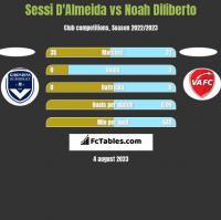 Sessi D'Almeida vs Noah Diliberto h2h player stats