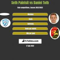Seth Paintsil vs Daniel Toth h2h player stats