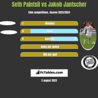 Seth Paintsil vs Jakob Jantscher h2h player stats