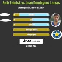 Seth Paintsil vs Juan Dominguez Lamas h2h player stats