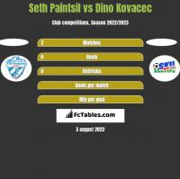 Seth Paintsil vs Dino Kovacec h2h player stats