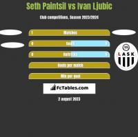 Seth Paintsil vs Ivan Ljubic h2h player stats