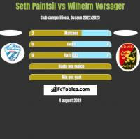 Seth Paintsil vs Wilhelm Vorsager h2h player stats