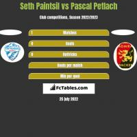 Seth Paintsil vs Pascal Petlach h2h player stats