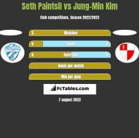 Seth Paintsil vs Jung-Min Kim h2h player stats