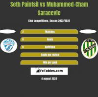 Seth Paintsil vs Muhammed-Cham Saracevic h2h player stats