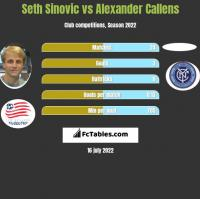 Seth Sinovic vs Alexander Callens h2h player stats