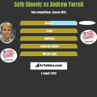 Seth Sinovic vs Andrew Farrell h2h player stats