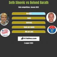 Seth Sinovic vs Botond Barath h2h player stats