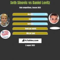 Seth Sinovic vs Daniel Lovitz h2h player stats