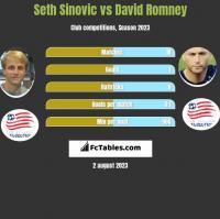 Seth Sinovic vs David Romney h2h player stats