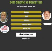 Seth Sinovic vs Donny Toia h2h player stats