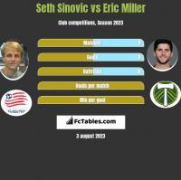 Seth Sinovic vs Eric Miller h2h player stats
