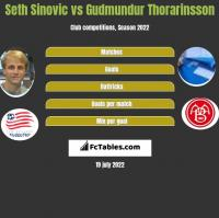 Seth Sinovic vs Gudmundur Thorarinsson h2h player stats