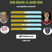 Seth Sinovic vs Justin Glad h2h player stats