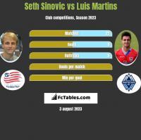 Seth Sinovic vs Luis Martins h2h player stats