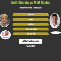 Seth Sinovic vs Matt Besler h2h player stats