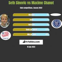 Seth Sinovic vs Maxime Chanot h2h player stats