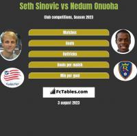 Seth Sinovic vs Nedum Onuoha h2h player stats