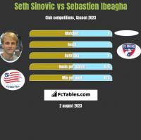 Seth Sinovic vs Sebastien Ibeagha h2h player stats
