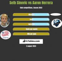 Seth Sinovic vs Aaron Herrera h2h player stats