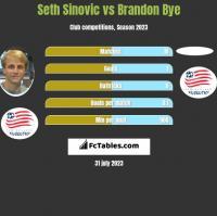 Seth Sinovic vs Brandon Bye h2h player stats