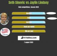 Seth Sinovic vs Jaylin Lindsey h2h player stats