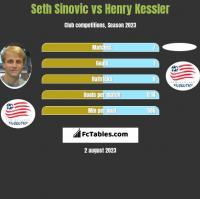 Seth Sinovic vs Henry Kessler h2h player stats
