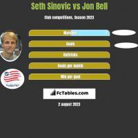 Seth Sinovic vs Jon Bell h2h player stats