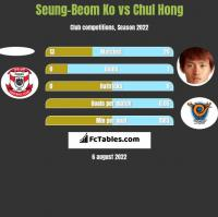 Seung-Beom Ko vs Chul Hong h2h player stats