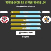 Seung-Beom Ko vs Gyu-Seong Lee h2h player stats