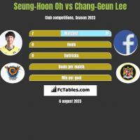 Seung-Hoon Oh vs Chang-Geun Lee h2h player stats