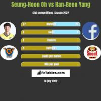Seung-Hoon Oh vs Han-Been Yang h2h player stats