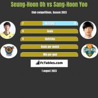 Seung-Hoon Oh vs Sang-Hoon Yoo h2h player stats