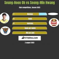 Seung-Hoon Oh vs Seong-Min Hwang h2h player stats