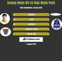 Seung-Hoon Oh vs Han-Keun Park h2h player stats