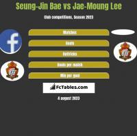 Seung-Jin Bae vs Jae-Moung Lee h2h player stats
