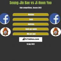 Seung-Jin Bae vs Ji-Hoon Yoo h2h player stats