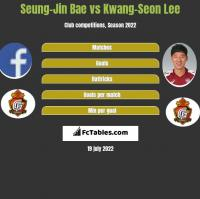 Seung-Jin Bae vs Kwang-Seon Lee h2h player stats