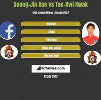 Seung-Jin Bae vs Tae-Hwi Kwak h2h player stats