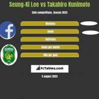 Seung-Ki Lee vs Takahiro Kunimoto h2h player stats