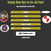Seung-Woo Ryu vs Se-Jin Park h2h player stats