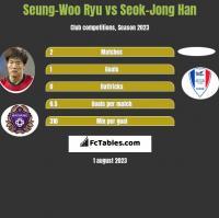 Seung-Woo Ryu vs Seok-Jong Han h2h player stats