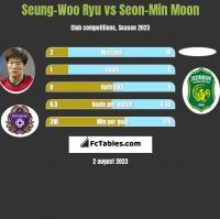 Seung-Woo Ryu vs Seon-Min Moon h2h player stats