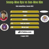Seung-Woo Ryu vs Sun-Woo Kim h2h player stats