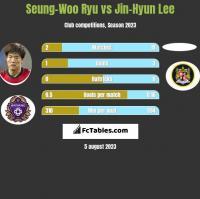 Seung-Woo Ryu vs Jin-Hyun Lee h2h player stats