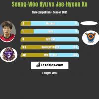 Seung-Woo Ryu vs Jae-Hyeon Ko h2h player stats