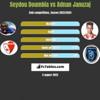 Seydou Doumbia vs Adnan Januzaj h2h player stats
