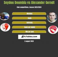 Seydou Doumbia vs Alexander Gerndt h2h player stats
