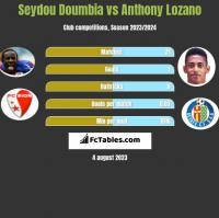 Seydou Doumbia vs Anthony Lozano h2h player stats